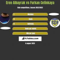 Eren Albayrak vs Furkan Cetinkaya h2h player stats