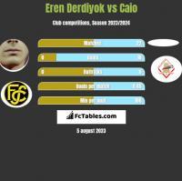 Eren Derdiyok vs Caio h2h player stats