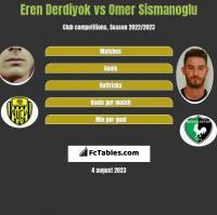 Eren Derdiyok vs Omer Sismanoglu h2h player stats
