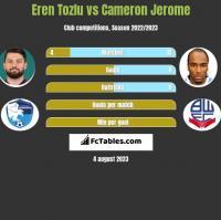 Eren Tozlu vs Cameron Jerome h2h player stats