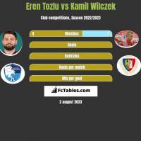 Eren Tozlu vs Kamil Wilczek h2h player stats