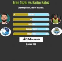 Eren Tozlu vs Karim Hafez h2h player stats