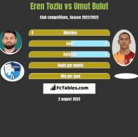 Eren Tozlu vs Umut Bulut h2h player stats