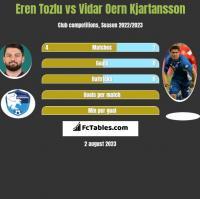 Eren Tozlu vs Vidar Oern Kjartansson h2h player stats