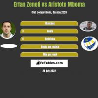 Erfan Zeneli vs Aristote Mboma h2h player stats
