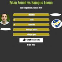Erfan Zeneli vs Hampus Loenn h2h player stats