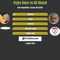 Ergys Kace vs Ali Ghazal h2h player stats
