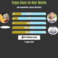Ergys Kace vs Amr Warda h2h player stats