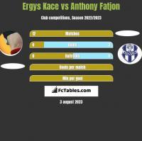 Ergys Kace vs Anthony Fatjon h2h player stats