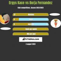 Ergys Kace vs Borja Fernandez h2h player stats