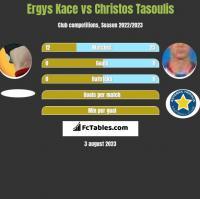 Ergys Kace vs Christos Tasoulis h2h player stats
