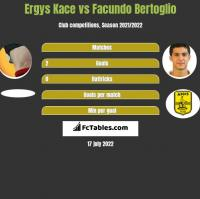 Ergys Kace vs Facundo Bertoglio h2h player stats