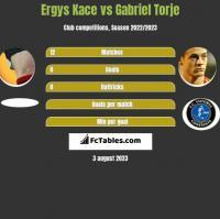 Ergys Kace vs Gabriel Torje h2h player stats
