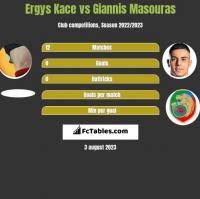 Ergys Kace vs Giannis Masouras h2h player stats