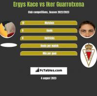 Ergys Kace vs Iker Guarrotxena h2h player stats