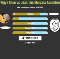 Ergys Kace vs Jean-Luc Gbayara Assoubre h2h player stats