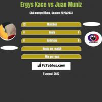 Ergys Kace vs Juan Muniz h2h player stats