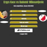 Ergys Kace vs Radomir Milosavljevic h2h player stats