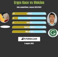 Ergys Kace vs Vinicius h2h player stats