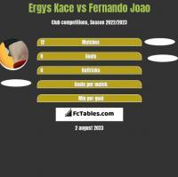 Ergys Kace vs Fernando Joao h2h player stats