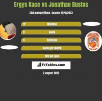 Ergys Kace vs Jonathan Bustos h2h player stats
