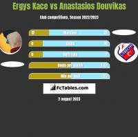 Ergys Kace vs Anastasios Douvikas h2h player stats