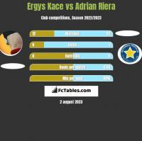 Ergys Kace vs Adrian Riera h2h player stats