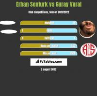 Erhan Senturk vs Guray Vural h2h player stats