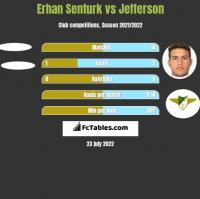 Erhan Senturk vs Jefferson h2h player stats