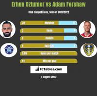 Erhun Oztumer vs Adam Forshaw h2h player stats