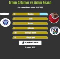 Erhun Oztumer vs Adam Reach h2h player stats