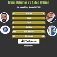 Erhun Oztumer vs Aiden O'Brien h2h player stats