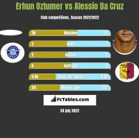 Erhun Oztumer vs Alessio Da Cruz h2h player stats