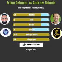 Erhun Oztumer vs Andrew Shinnie h2h player stats