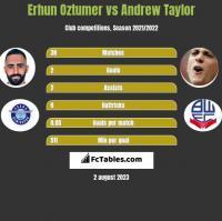 Erhun Oztumer vs Andrew Taylor h2h player stats