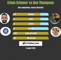 Erhun Oztumer vs Ben Thompson h2h player stats