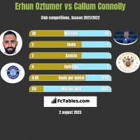 Erhun Oztumer vs Callum Connolly h2h player stats