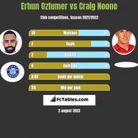 Erhun Oztumer vs Craig Noone h2h player stats