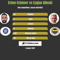 Erhun Oztumer vs Ezgjan Alioski h2h player stats