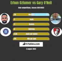 Erhun Oztumer vs Gary O'Neil h2h player stats