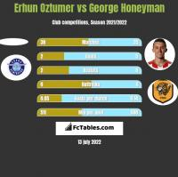 Erhun Oztumer vs George Honeyman h2h player stats
