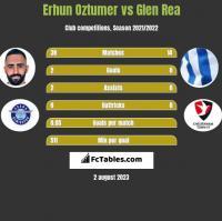 Erhun Oztumer vs Glen Rea h2h player stats