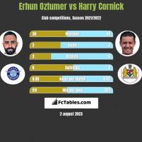 Erhun Oztumer vs Harry Cornick h2h player stats