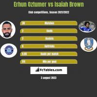 Erhun Oztumer vs Isaiah Brown h2h player stats