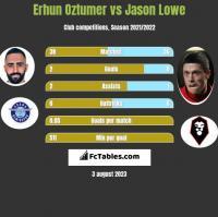 Erhun Oztumer vs Jason Lowe h2h player stats
