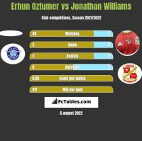 Erhun Oztumer vs Jonathan Williams h2h player stats