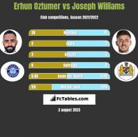 Erhun Oztumer vs Joseph Williams h2h player stats