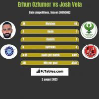 Erhun Oztumer vs Josh Vela h2h player stats