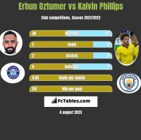 Erhun Oztumer vs Kalvin Phillips h2h player stats