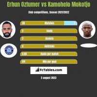 Erhun Oztumer vs Kamohelo Mokotjo h2h player stats